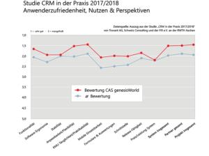 Zufriedenheitsstudie CRM
